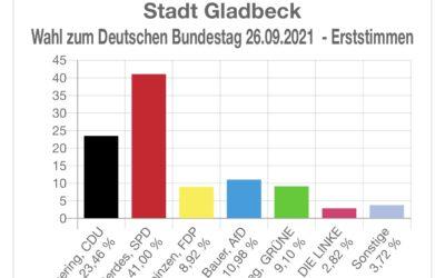 Gladbeck hat gewählt und jetzt liegen auch  die Ergebnisse vor.
